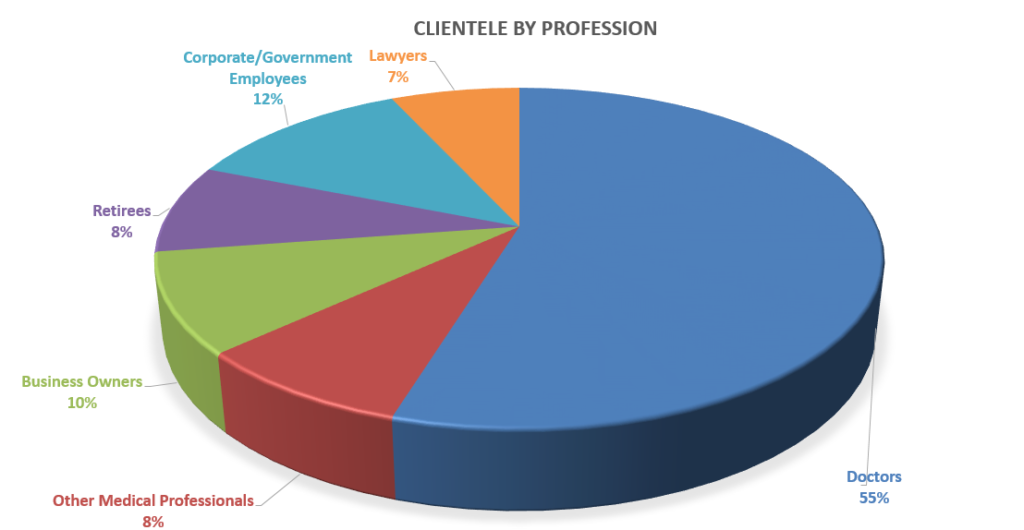 client-by-profession-pic
